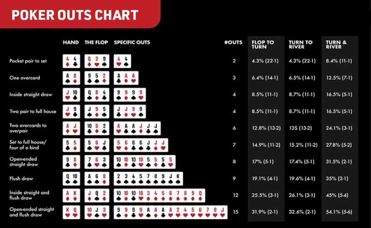 Poker odds chart – learn how to use it correctly
