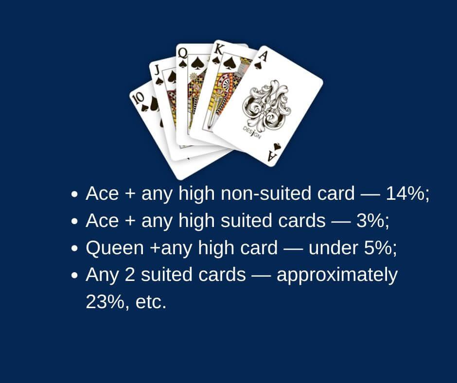 Best hands to win poker